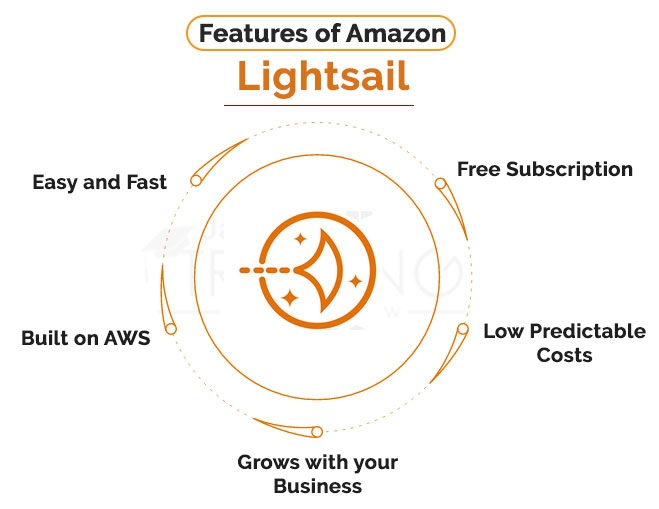 Features of Amazon Lightsail