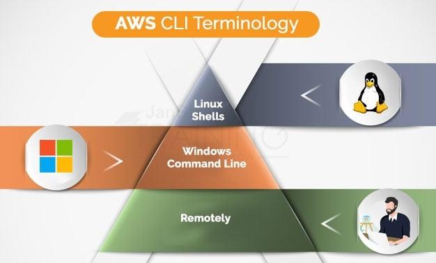 AWS CLI Terminology