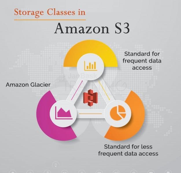 Storage Classes in Amazon S3