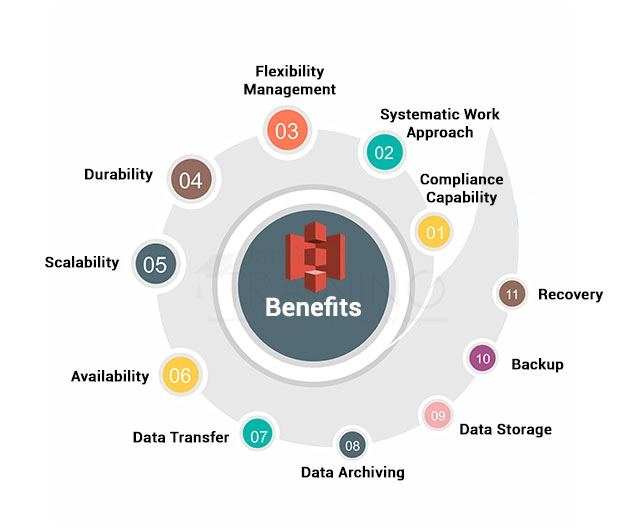 Amazon S3 Benefits
