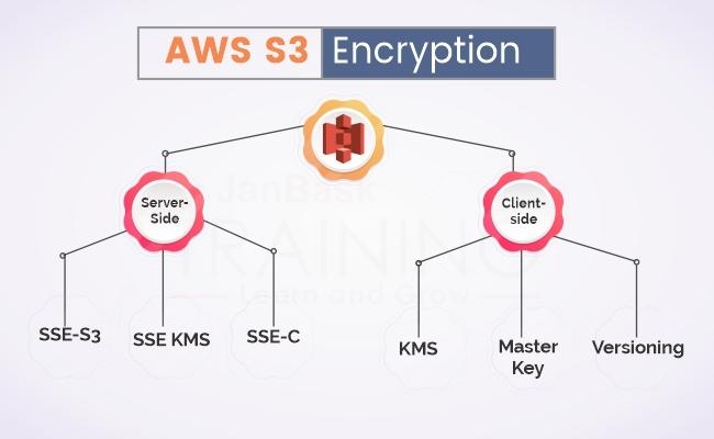 AWS S3 Encryption