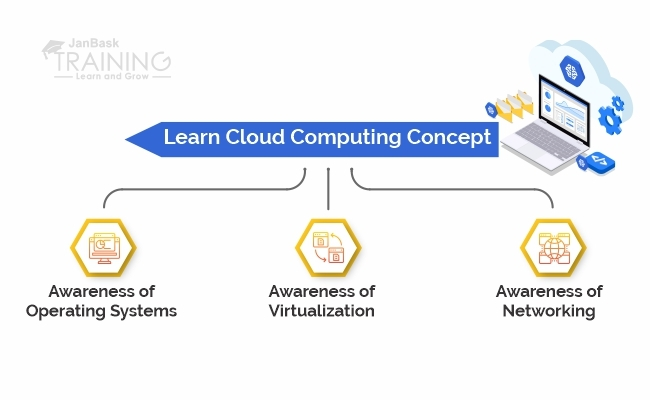Learn Cloud Computing Concept