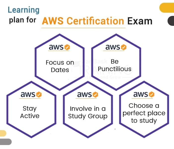 Learning plan for AWS Certification Exam