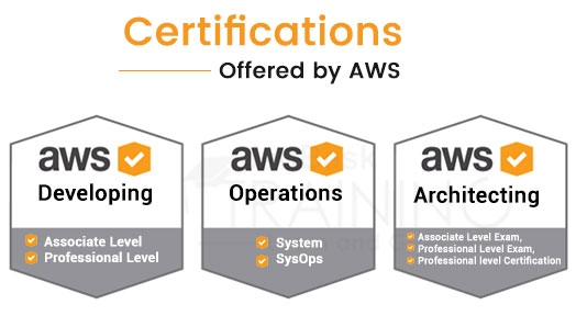 Certifications Offered by AWS