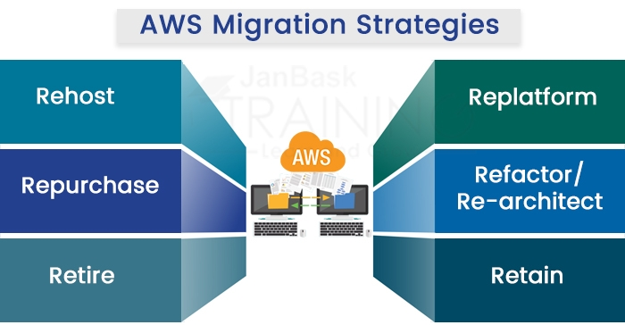 AWS Migration Strategies