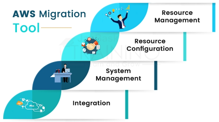 AWS Migration Tools