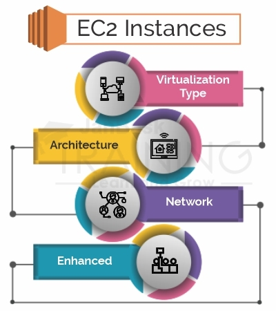 Check Compatibility of EC2 Instances