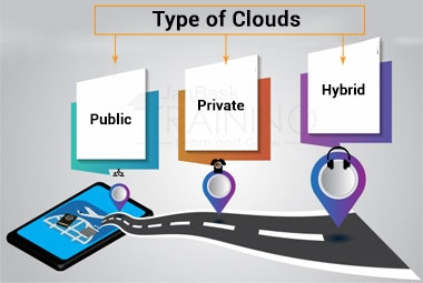 Type of Clouds