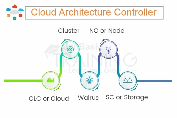 Cloud Architecture Controller