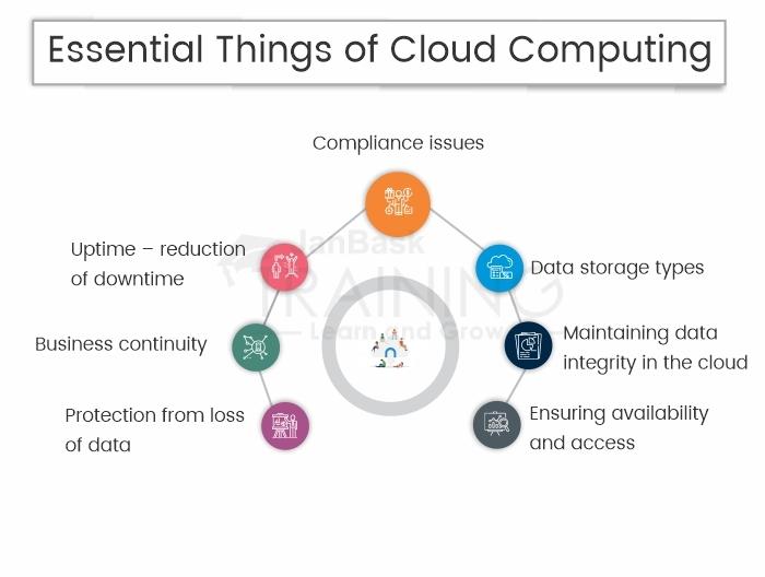 Essential Things of Cloud Computing
