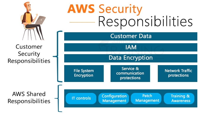 AWS Security Responsibilities