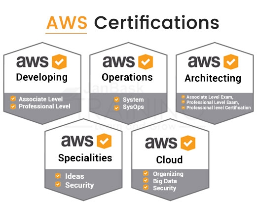 Why are AWS Certifications considered vital?