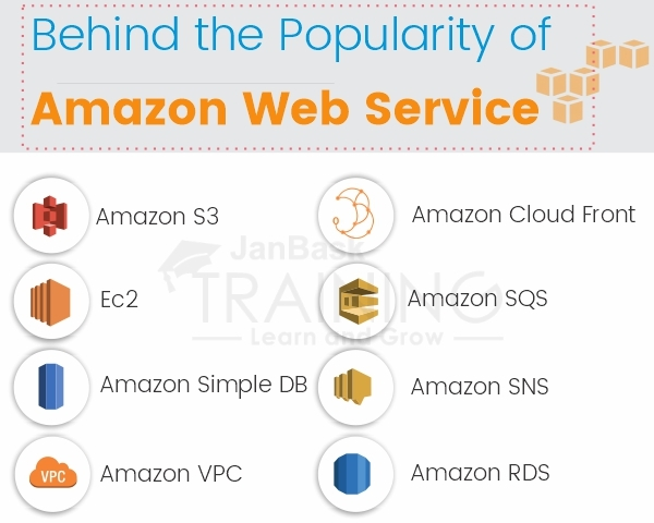 Behind the Popularity of Amazon Web Service