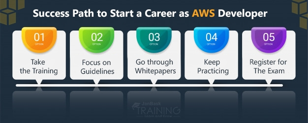 Success path to start a career as AWS Developer