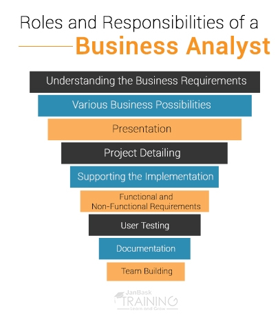 Roles and Responsibilities of a Business Analyst