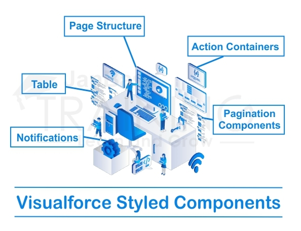Visualforce Styled components