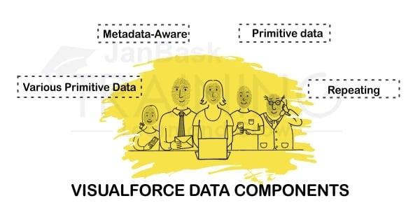 Visualforce Data components