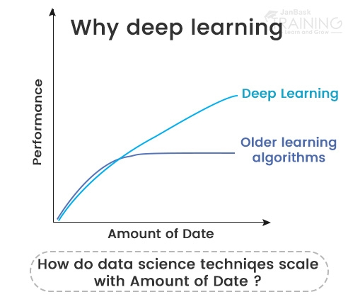 Why is Deep Learning Important?