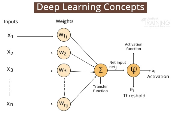 Deep Learning Concepts – Basics