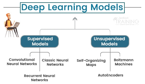 Types of Deep Learning Models