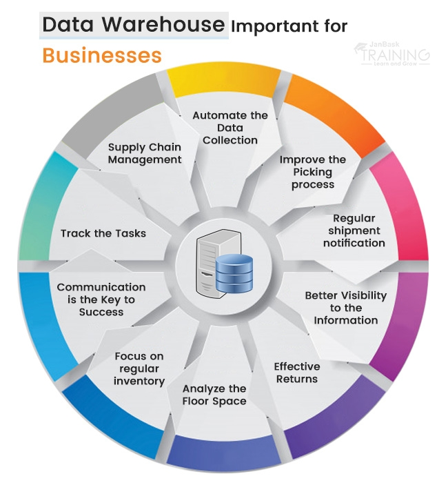 What Is The Need For A Data Warehouse?