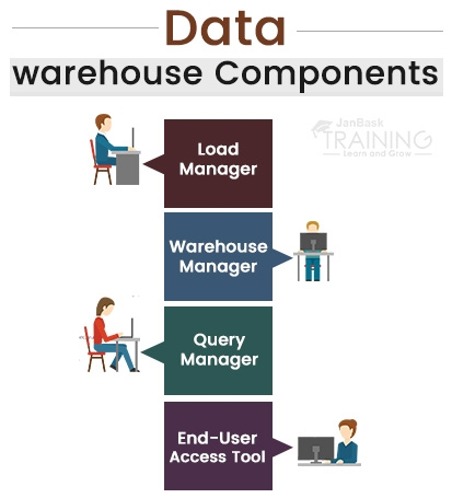 Different Components of a Data warehouse
