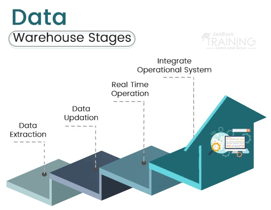 Different Stages of a Data Warehouse