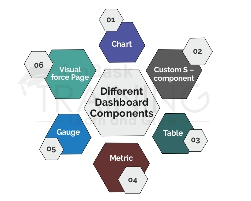 Describe the different dashboard components?