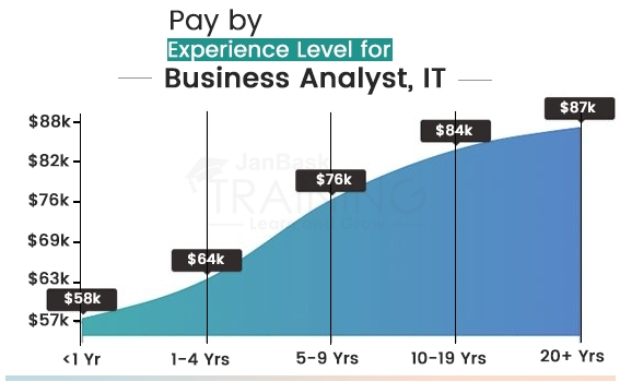 What are business Analyst Salaries?