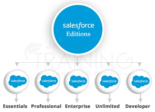 What are different Salesforce Editions?