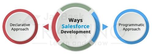 Salesforce Development