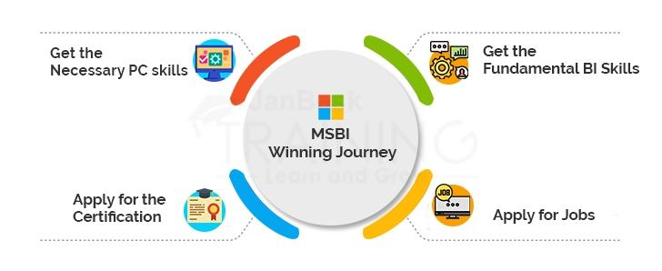 MSBI Winning Journey