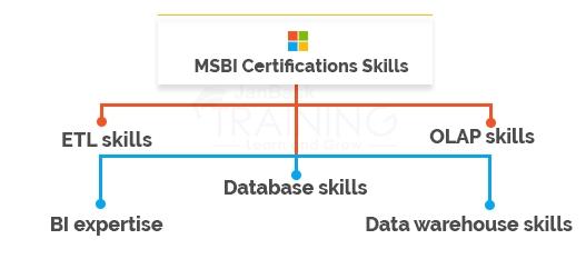 MSBI Certifications Skills