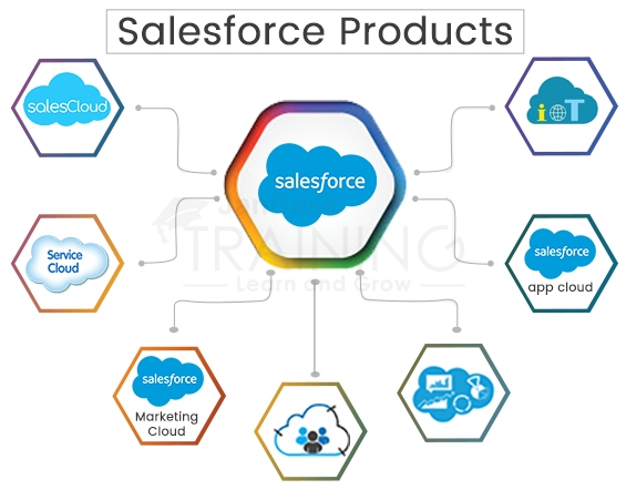 Salesforce product