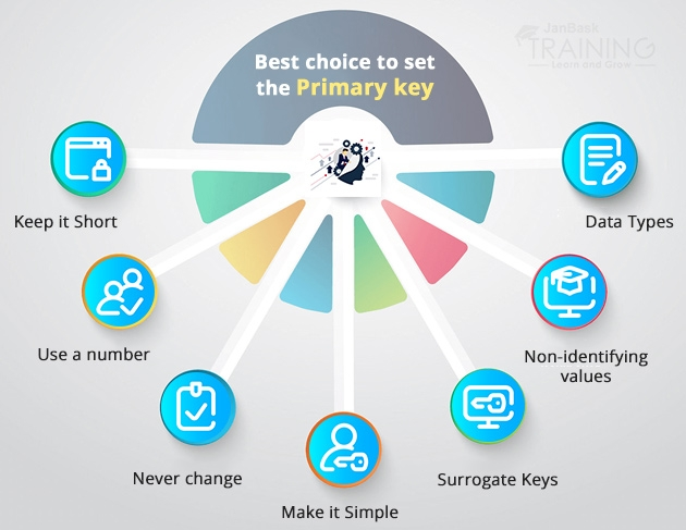 Best choice to set the primary key