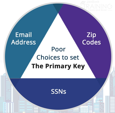 Poor choices to set the Primary Key