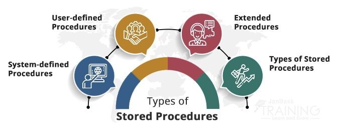 Types of Stored Procedures