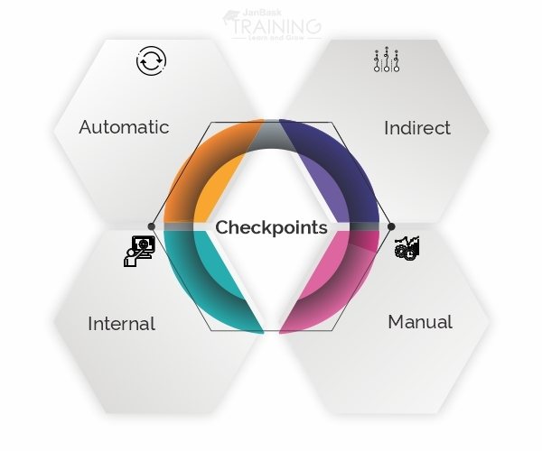 Checkpoints in SQL Server
