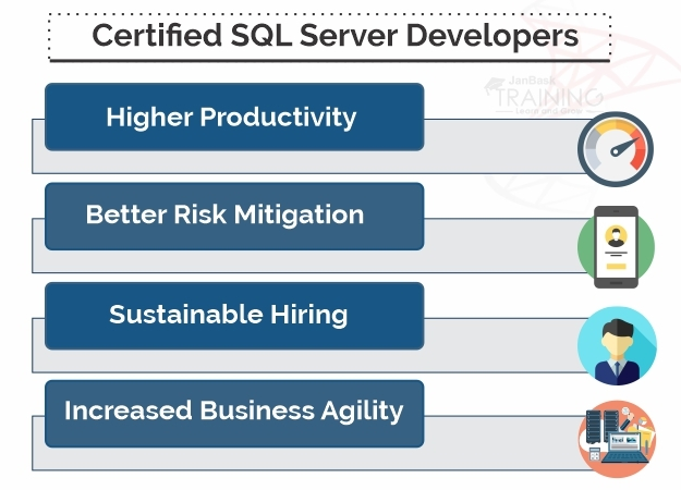 Companies need Certified SQL Server Developers