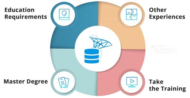 Become A SQL Server Developer