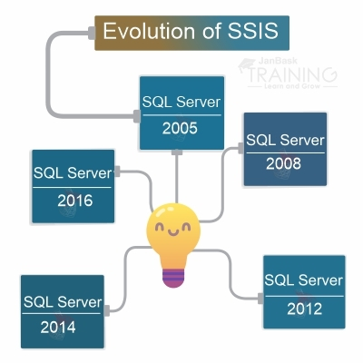 Evolution of SSIS Tutorial