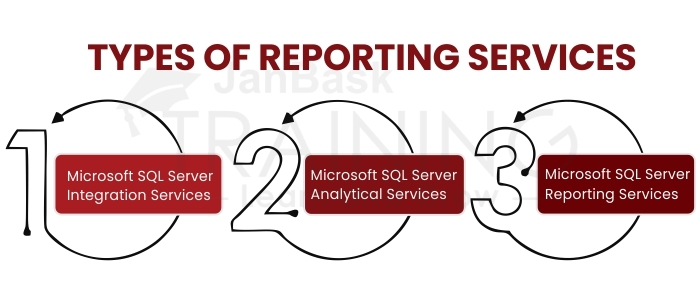 Types of Reporting Services