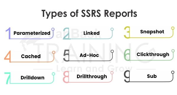Types of SSRS Reports