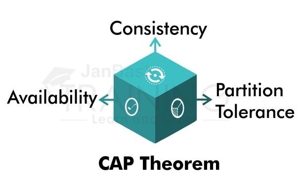 Type of CAP Theorem