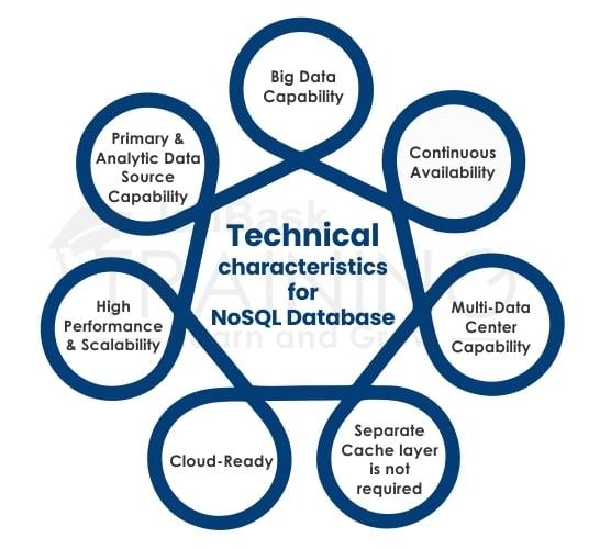Advantages of NoSQL Database