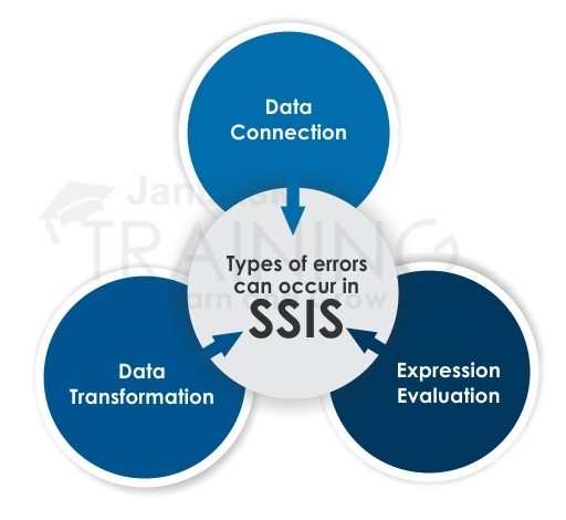 Types of errors can occur in SSIS