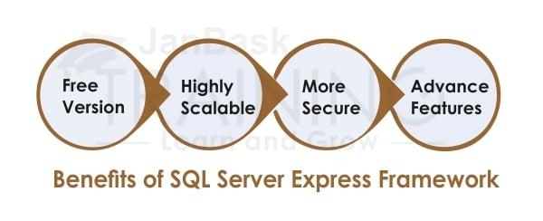 Benefits of SQL Server Express Framework
