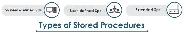 Types of Stored Procedures