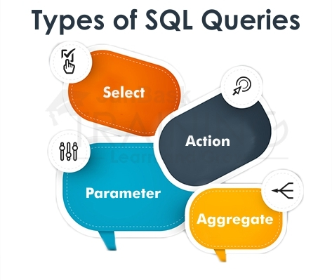 Types of SQL Queries