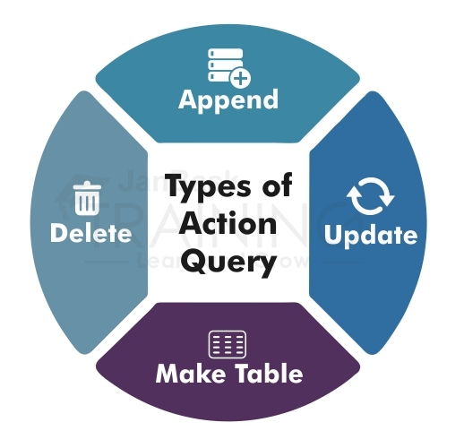 Types of Action Query